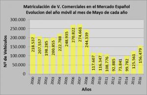 El mercado de vehículos comerciales crece