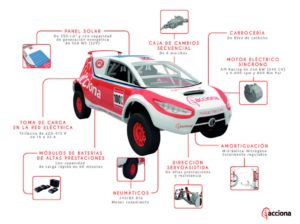 Infografía del Acciona Ecopowered