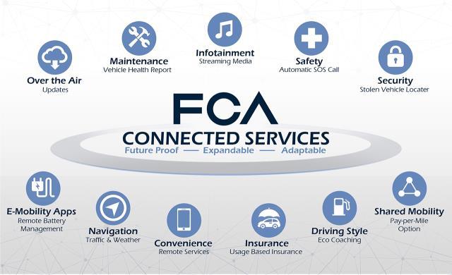 FCA prueba un ecosistema de coches conectados