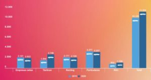 Gráfico de las matriculaciones de coches eléctricos estimadas