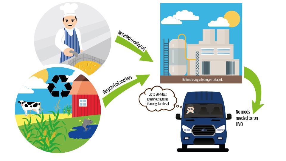 Infografía de como funciona el ciclo del aceite reciclado como biocombustible